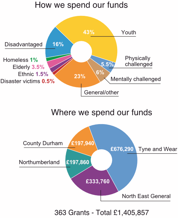 How and where we spend our funds